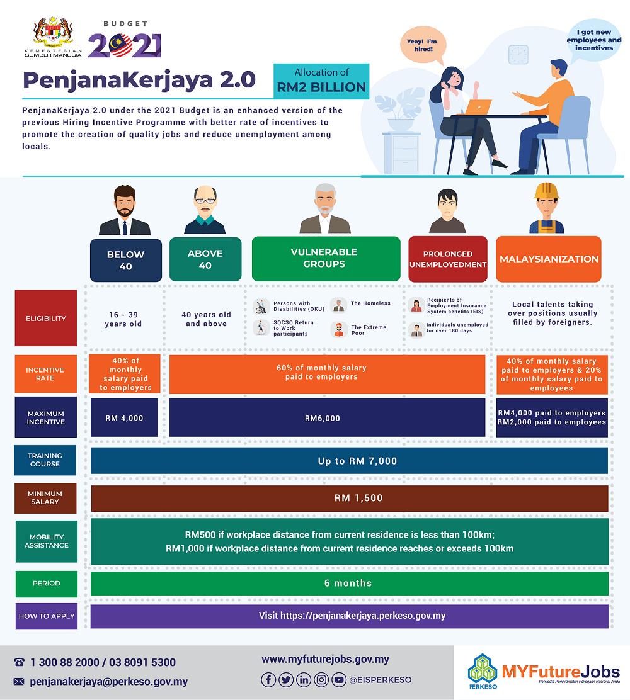 CORPSO_Secretary_Corporate_CS_Incorporation_PenjanaKerjaya
